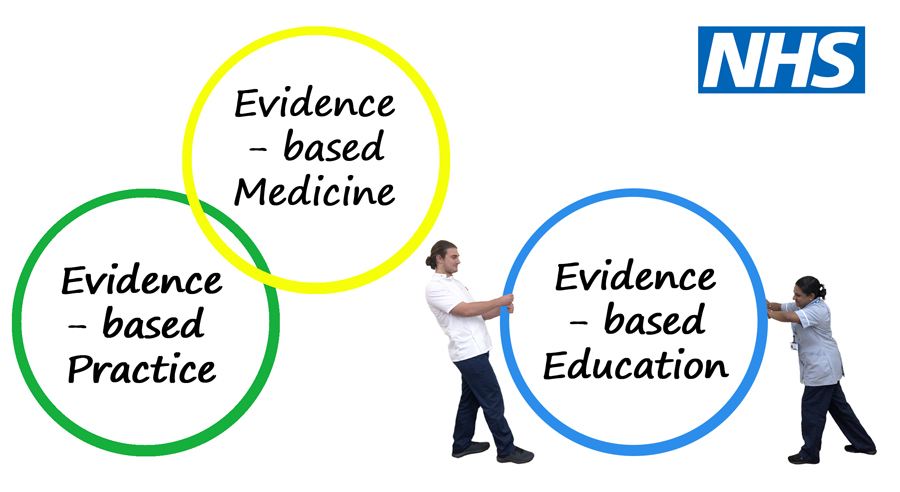 Three rings, evidence-based medicine, practice and education